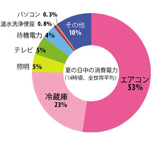 電力使用量円グラフ