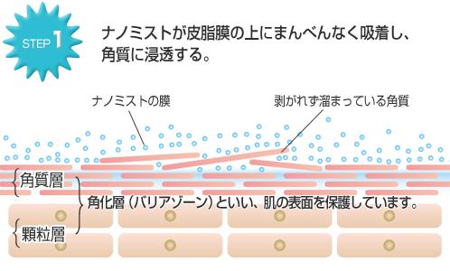 ナノリフレの肌ケアSTEP1