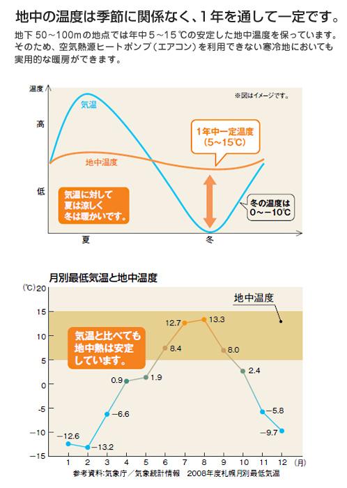 株式会社コロナさまの地中熱ヒートポンプシステム、ジオシス03