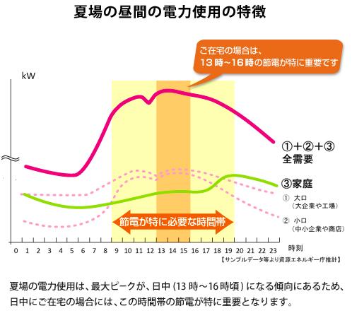 2012年の夏も節電でいきましょう!01