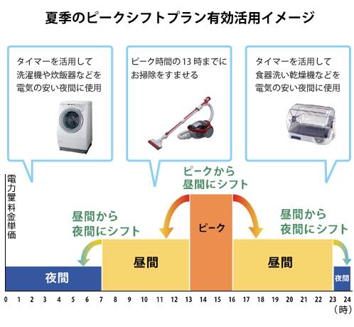 ピークシフトプランを有効活用で電気代削減