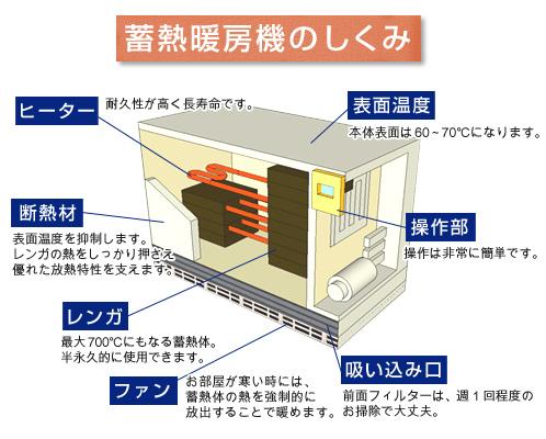 蓄熱暖房機のしくみ